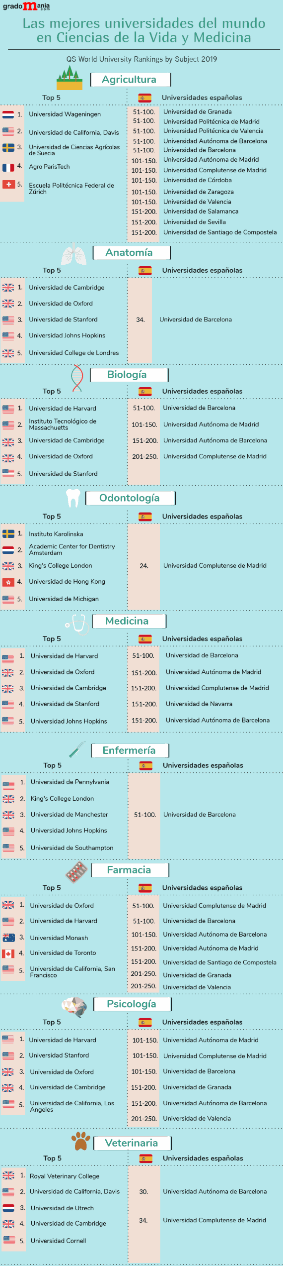 Las mejores universidades del mundo para estudiar Medicina y Ciencias de la Vida