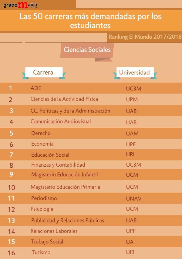 Las 50 carreras más demandadas por los estudiantes noticiaAMP