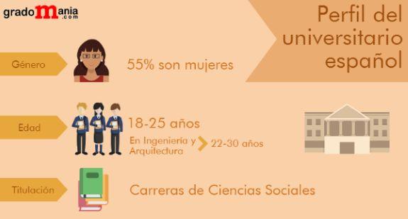 Perfil del universitario español noticiaAMP