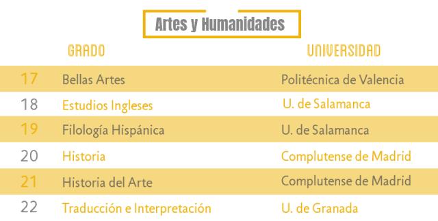 Las carreras más demandadas de Artes y Humanidades noticiaAMP