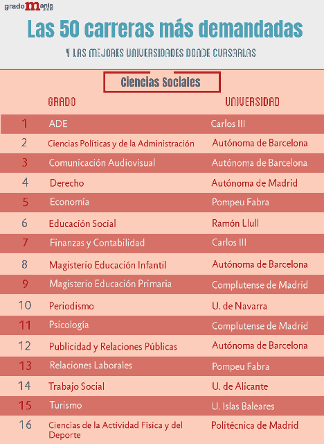 Las carreras más demandadas de ciencias sociales noticiaAMP