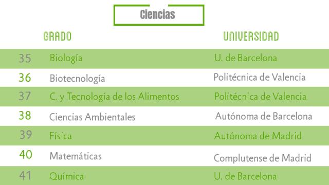 Las carreras más demandadas de Ciencias noticiaAMP