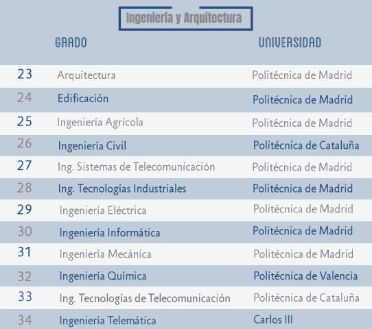 Las carreras más demandadas de Arquitectura e Ingeniería noticiaAMP
