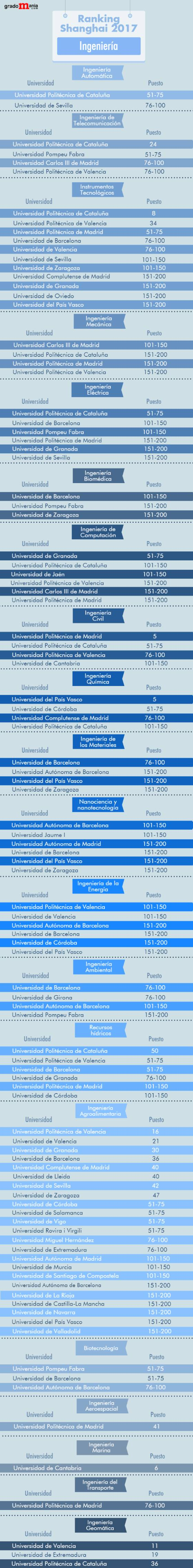 Ranking de las mejores universidades para estudiar Ingeniería noticiaAMP