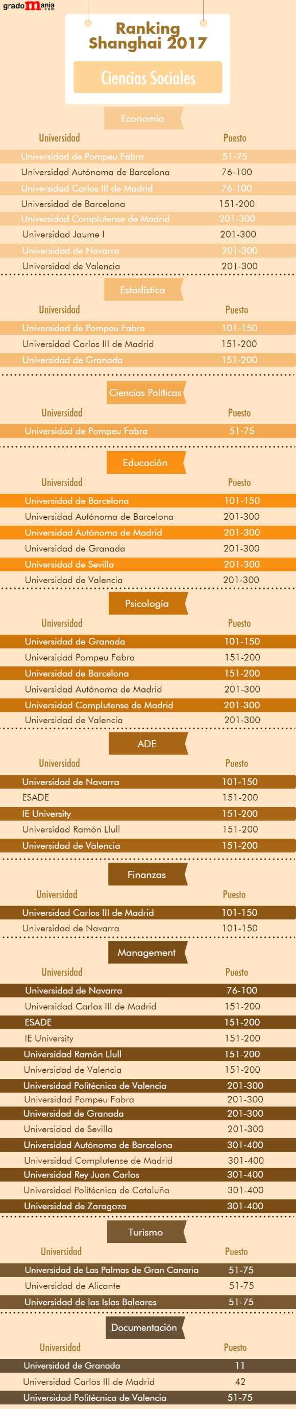 Ranking de las mejores universidades españolas en ciencias sociales noticiaAMP