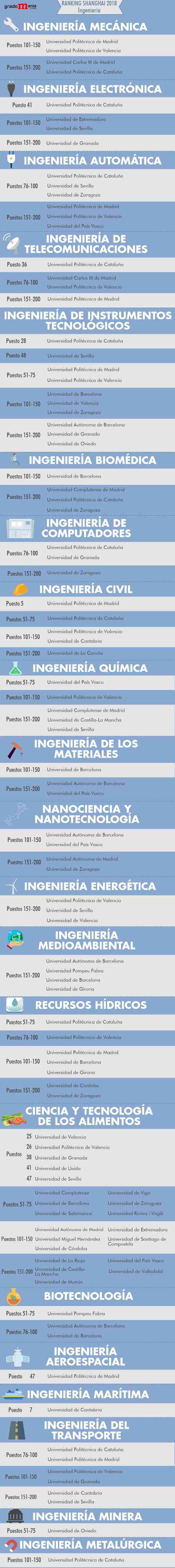 Las mejores universidades de España en Ingeniería noticiaAMP