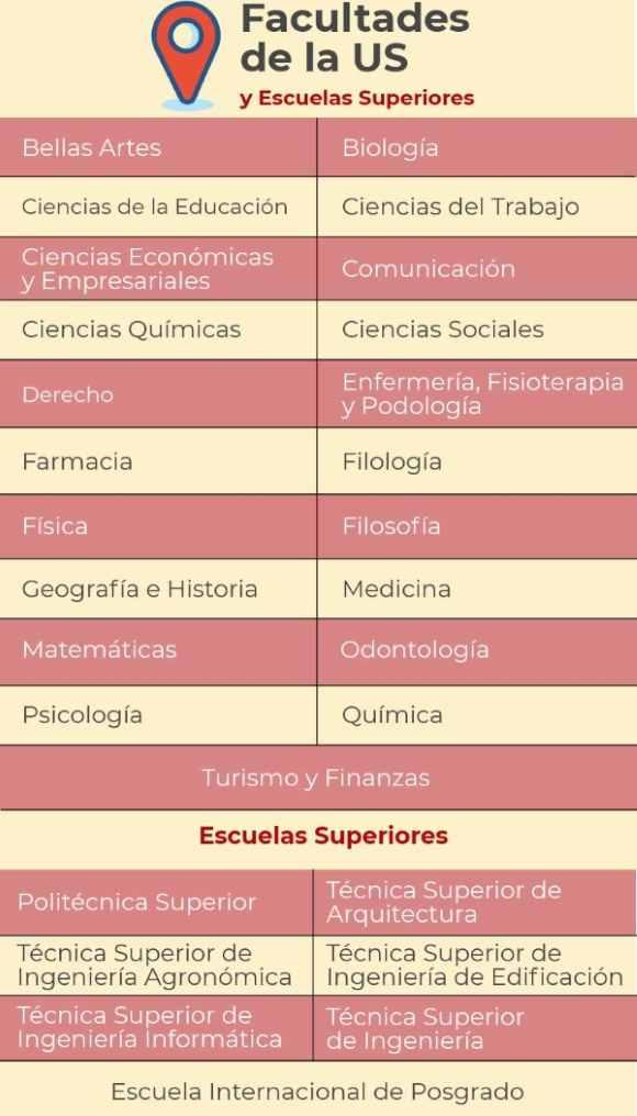 Facultades de la Universidad de Sevilla noticiaAMP