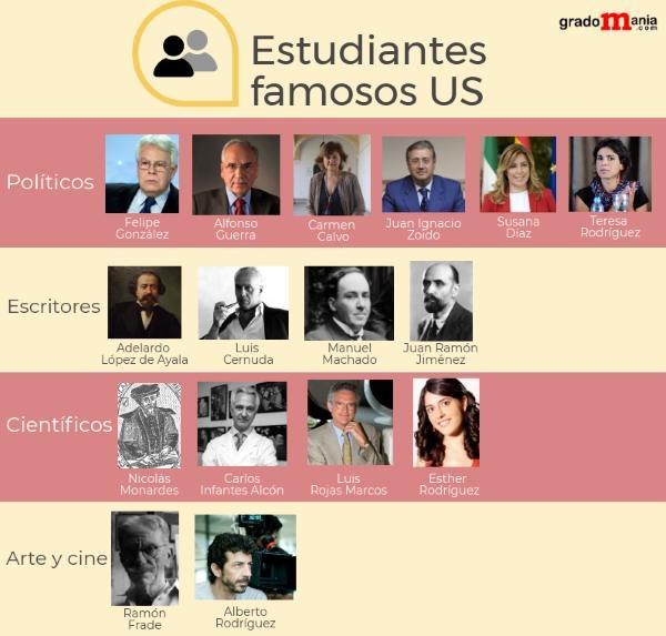 Estudiantes famosos de la US noticiaAMP